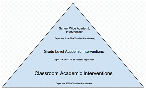 Intervention Triangle